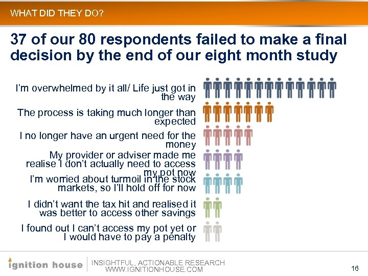 WHAT DID THEY DO? 37 of our 80 respondents failed to make a final