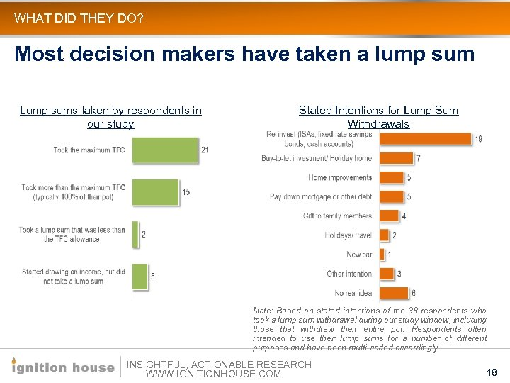 WHAT DID THEY DO? Most decision makers have taken a lump sum Lump sums
