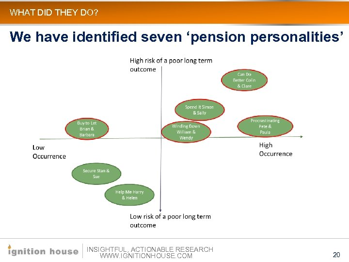 WHAT DID THEY DO? We have identified seven 'pension personalities' INSIGHTFUL, ACTIONABLE RESEARCH WWW.
