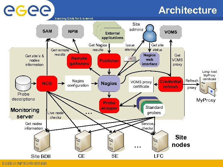 Architecture Enabling Grids for E-scienc. E Site admins Get remote results Get site's &