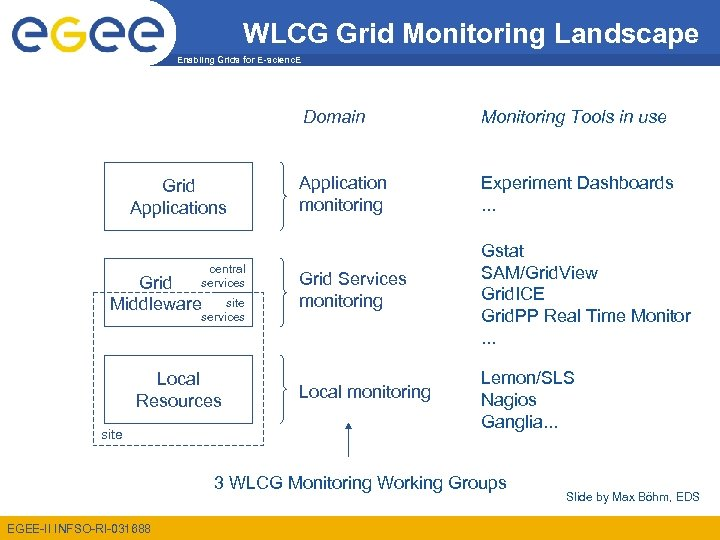 WLCG Grid Monitoring Landscape Enabling Grids for E-scienc. E Domain Grid Applications central services