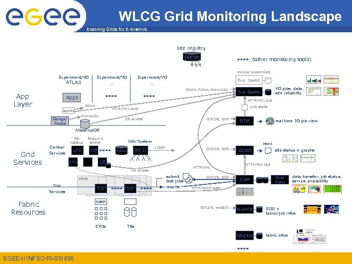 WLCG Grid Monitoring Landscape Enabling Grids for E-scienc. E site registry GOCDB (other monitoring
