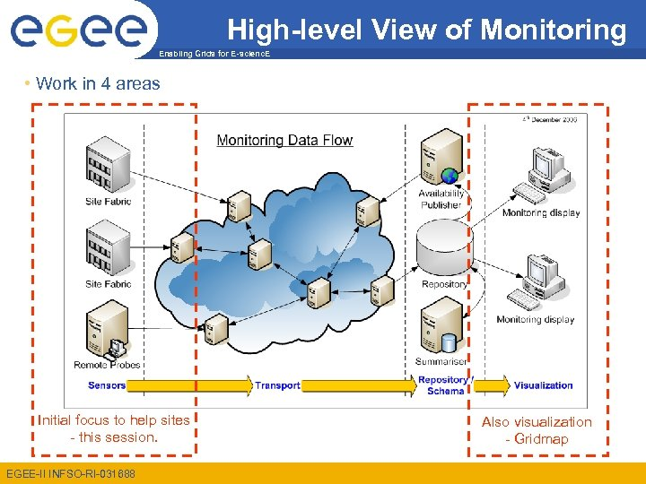 High-level View of Monitoring Enabling Grids for E-scienc. E • Work in 4 areas