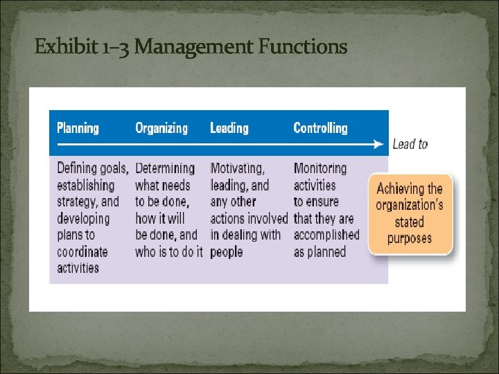 Exhibit 1– 3 Management Functions