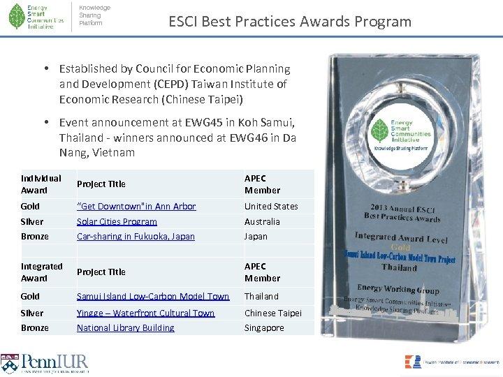 Knowledge Sharing Platform ESCI Best Practices Awards Program • Established by Council for Economic