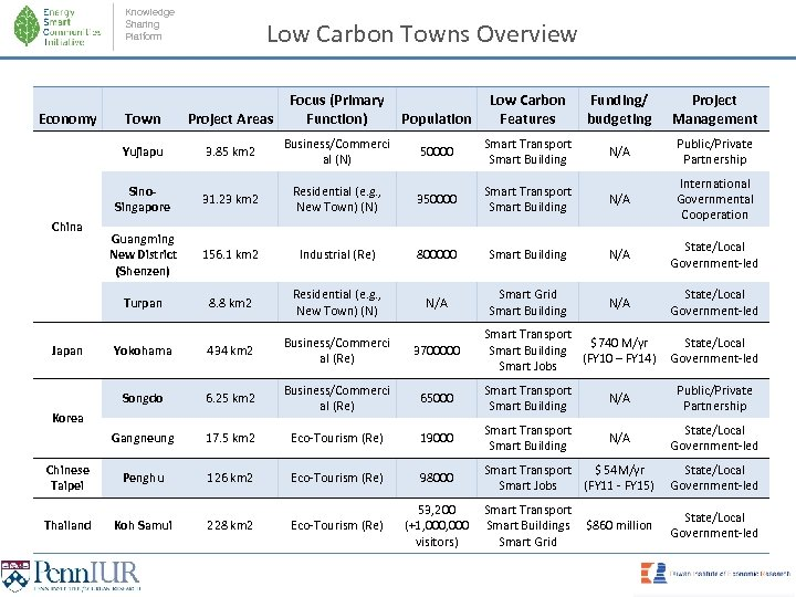 Knowledge Sharing Platform Economy Low Carbon Towns Overview Focus (Primary Function) Low Carbon Features