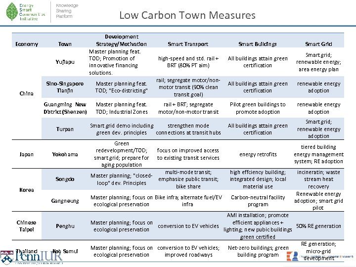 Knowledge Sharing Platform Economy Town Yujiapu Low Carbon Town Measures Development Strategy/Motivation Master planning