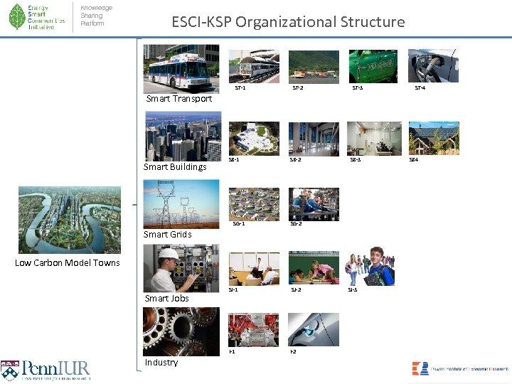 Knowledge Sharing Platform ESCI-KSP Organizational Structure ST-1 ST-2 ST-3 ST-4 Smart Transport Smart Buildings