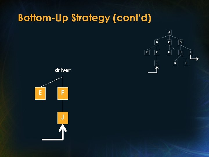 Bottom-Up Strategy (cont'd) driver E F J