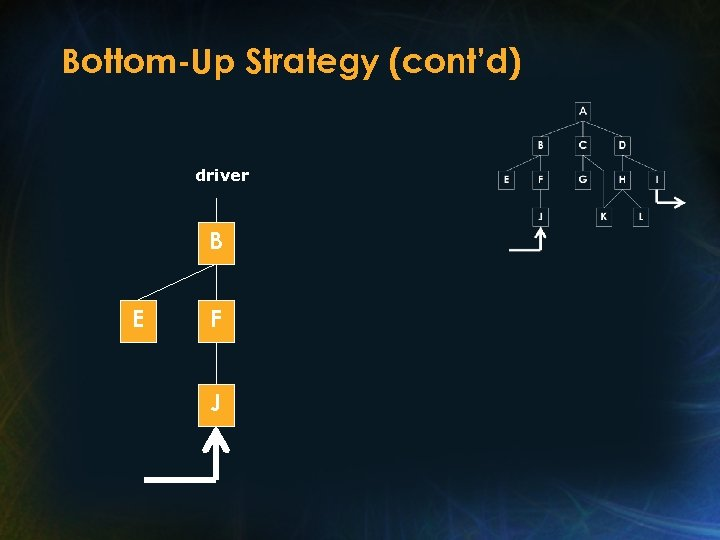Bottom-Up Strategy (cont'd) driver B E F J