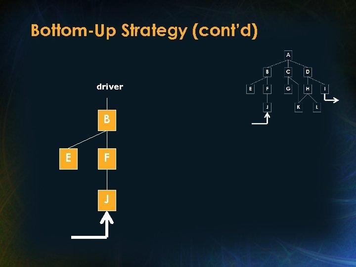 Bottom-Up Strategy (cont'd) driver B E F J
