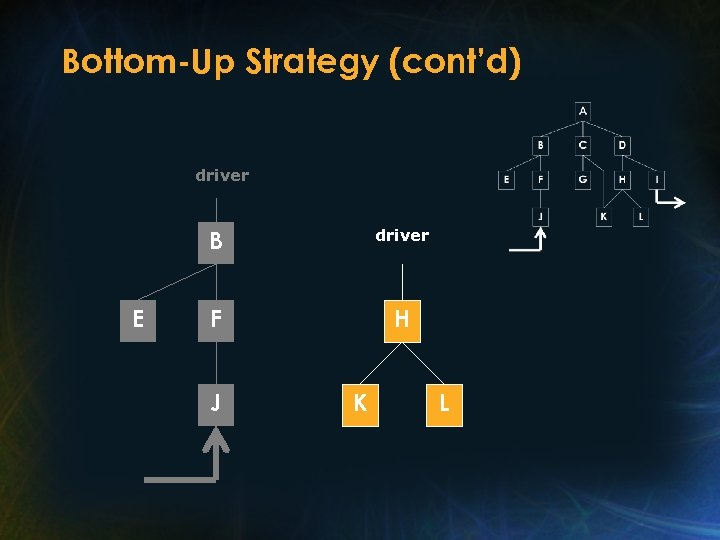 Bottom-Up Strategy (cont'd) driver B E driver F H J K L