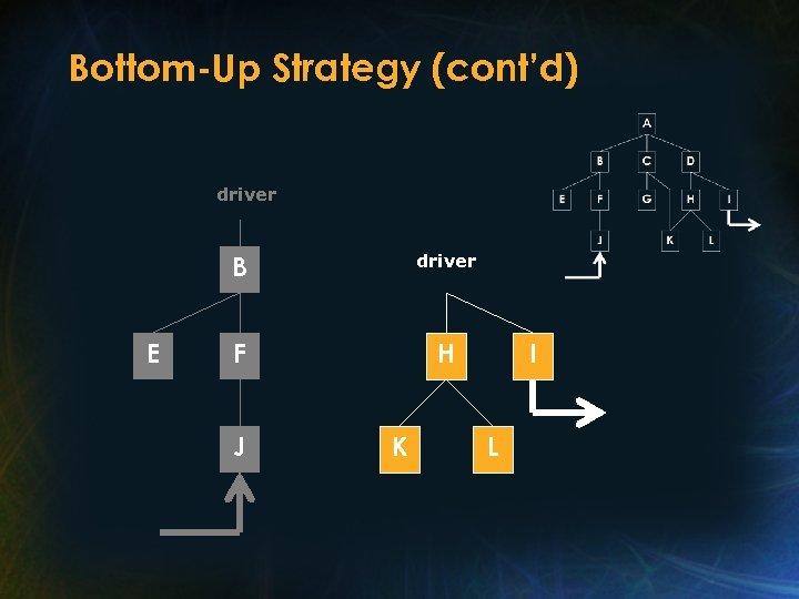 Bottom-Up Strategy (cont'd) driver B E driver F H J K I L
