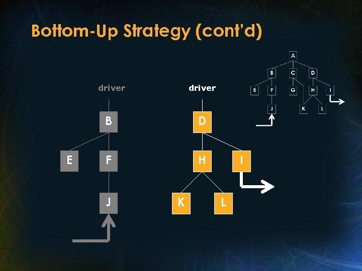 Bottom-Up Strategy (cont'd) driver B E D F H J K I L