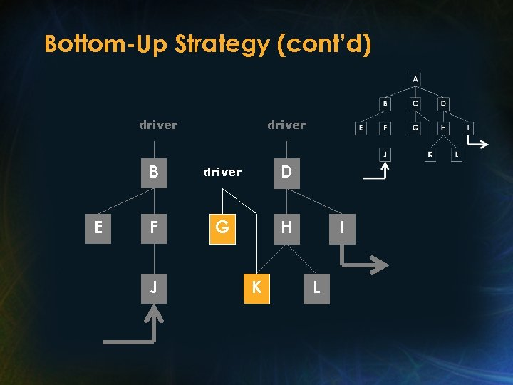 Bottom-Up Strategy (cont'd) driver B E driver D F G H J K I