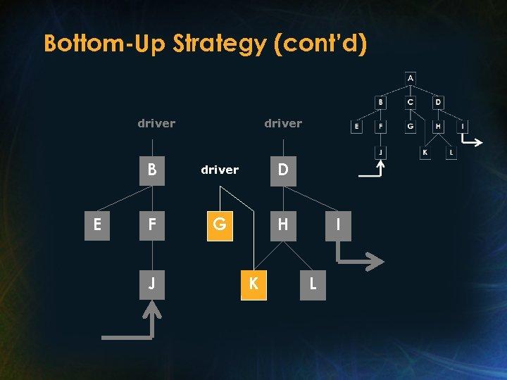 Bottom-Up Strategy (cont'd) driver B E driver D F G H J K I