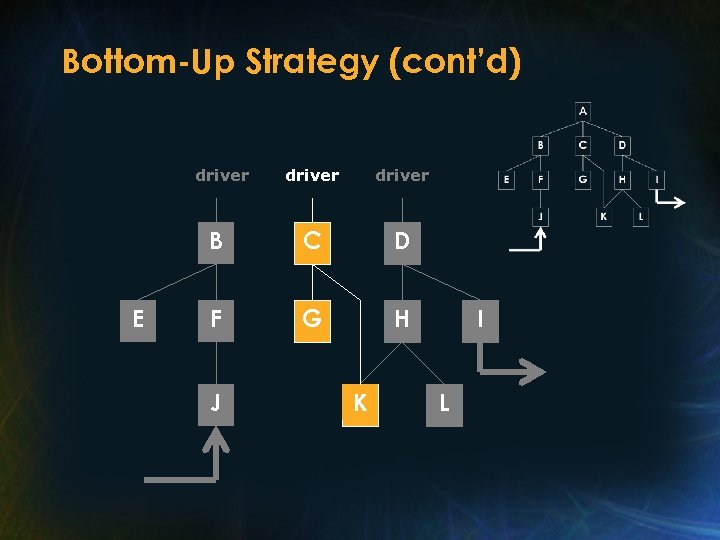 Bottom-Up Strategy (cont'd) driver B E driver C D F G H J K