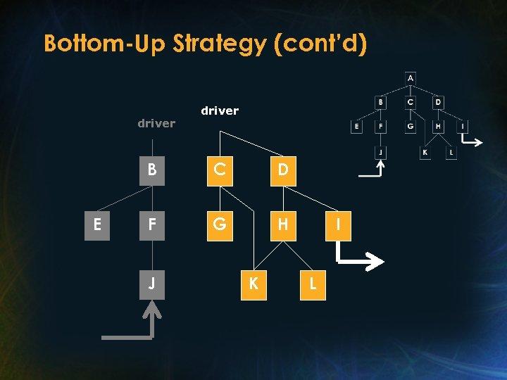Bottom-Up Strategy (cont'd) driver B E C D F G H J K I