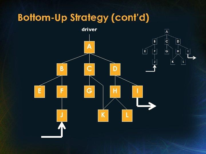 Bottom-Up Strategy (cont'd) driver A B E C D F G H J K