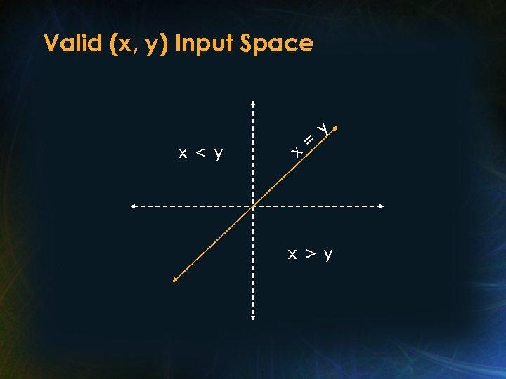 Valid (x, y) Input Space x<y x = y x>y