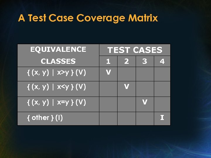 A Test Case Coverage Matrix EQUIVALENCE TEST CASES CLASSES 1 { (x, y) |