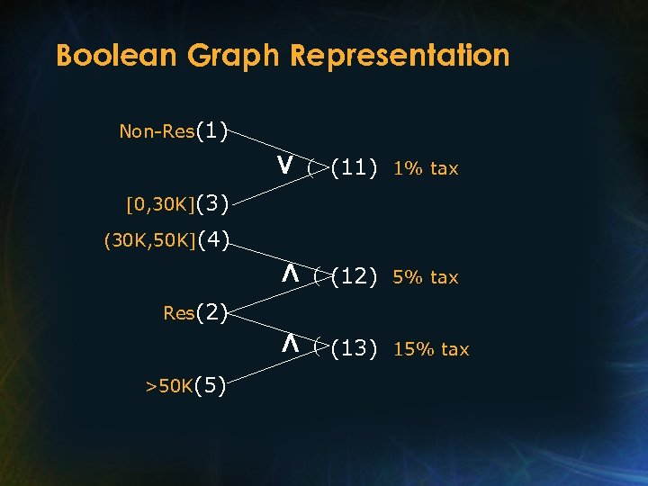 Boolean Graph Representation Non-Res(1) V (11) 1% tax Л (12) 5% tax Л (13)