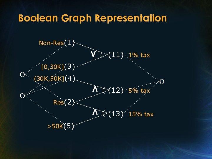 Boolean Graph Representation Non-Res(1) V (11) 1% tax [0, 30 K](3) O O (30