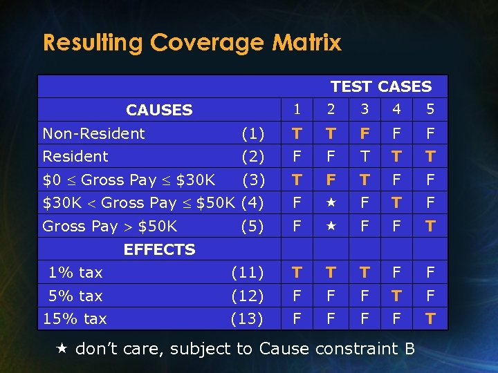 Resulting Coverage Matrix TEST CASES CAUSES 1 2 3 4 5 Non-Resident (1) T