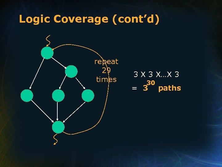 Logic Coverage (cont'd) repeat 29 times 3 X…X 3 30 = 3 paths
