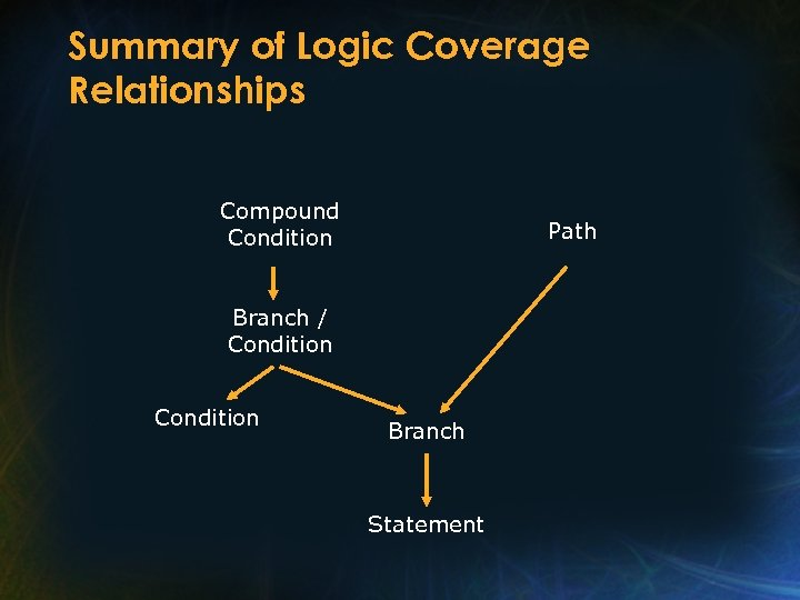 Summary of Logic Coverage Relationships Compound Condition Path Branch / Condition Branch Statement