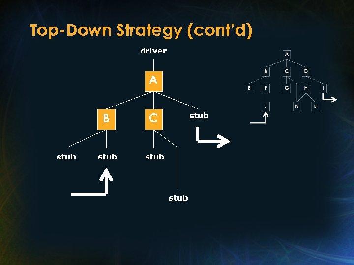 Top-Down Strategy (cont'd) driver A B stub C stub