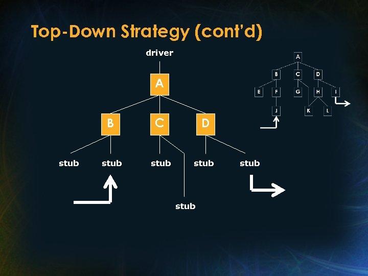 Top-Down Strategy (cont'd) driver A B stub C D stub stub
