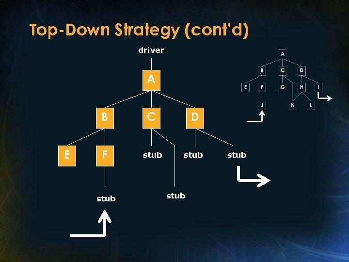 Top-Down Strategy (cont'd) driver A B E C D F stub stub