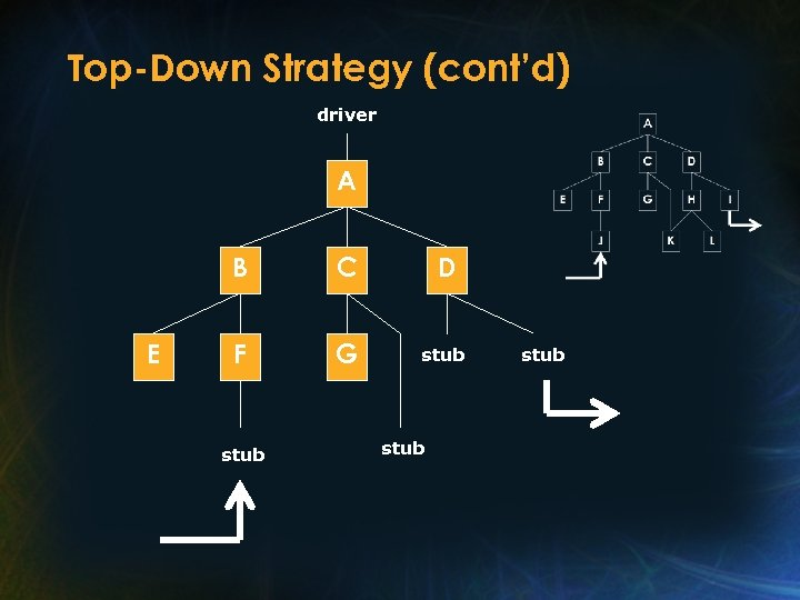 Top-Down Strategy (cont'd) driver A B E C D F G stub