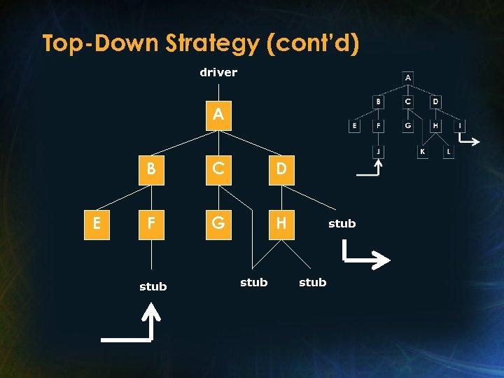 Top-Down Strategy (cont'd) driver A B E C D F G H stub