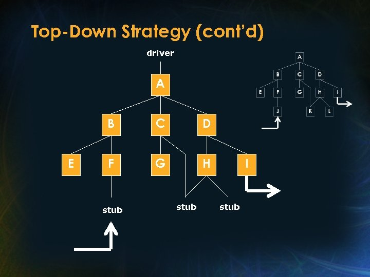 Top-Down Strategy (cont'd) driver A B E C D F G H stub I