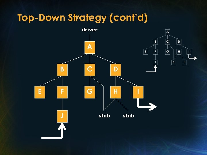 Top-Down Strategy (cont'd) driver A B E C D F G H J stub