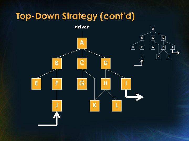 Top-Down Strategy (cont'd) driver A B E C D F G H J K