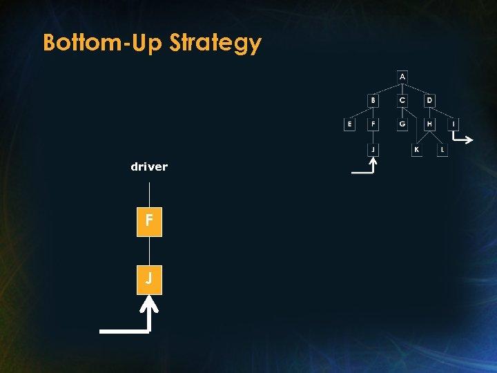Bottom-Up Strategy driver F J