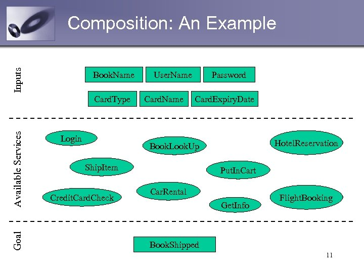 Inputs Composition: An Example Book. Name Goal Available Services Card. Type Login User. Name