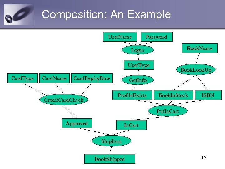 Composition: An Example User. Name Password Book. Name Login User. Type Card. Name Card.