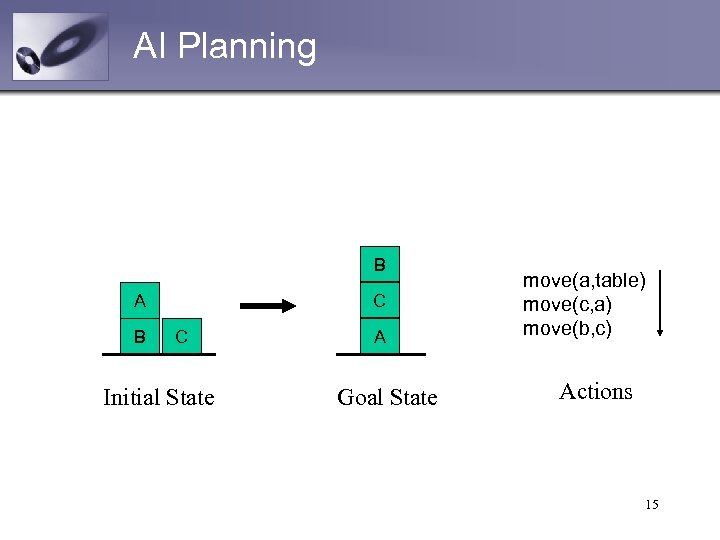 AI Planning B C A B C Initial State A Goal State move(a, table)