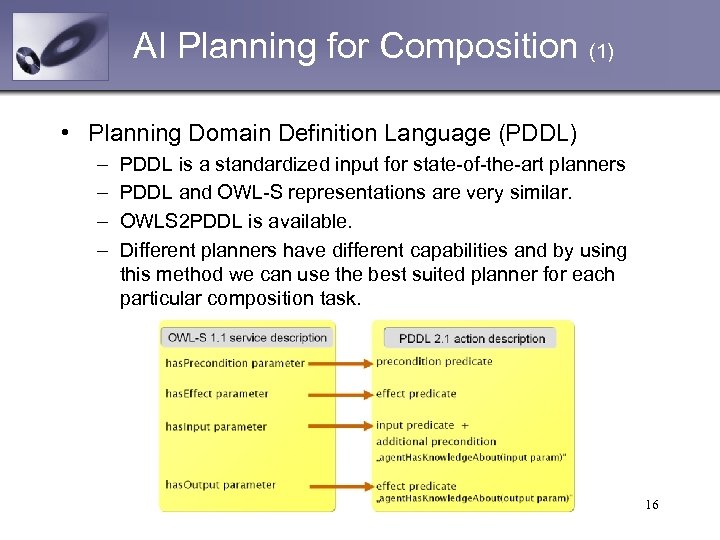 AI Planning for Composition (1) • Planning Domain Definition Language (PDDL) – – PDDL