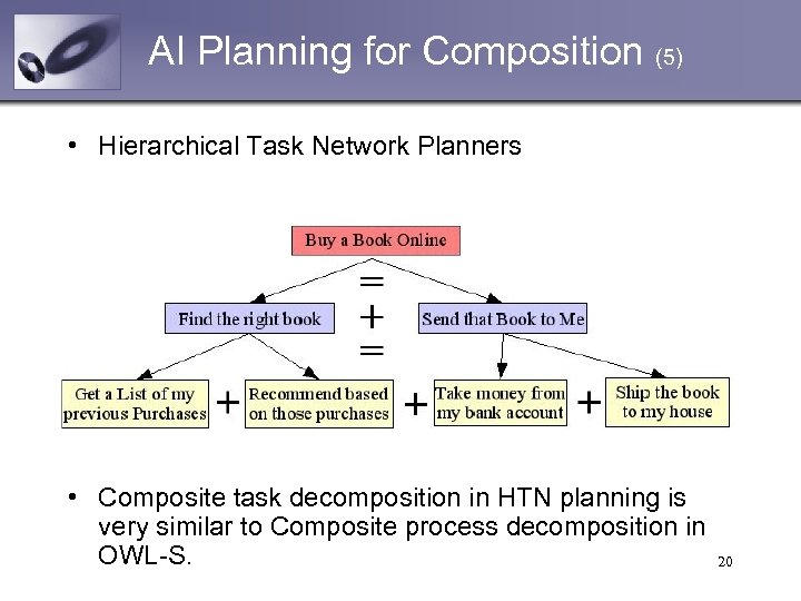 AI Planning for Composition (5) • Hierarchical Task Network Planners • Composite task decomposition