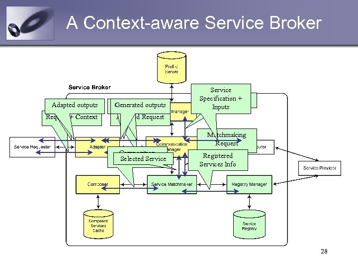 A Context-aware Service Broker Adaptedrequest Inputs outputs Generated inputs Ask for inputs Adapted outputs