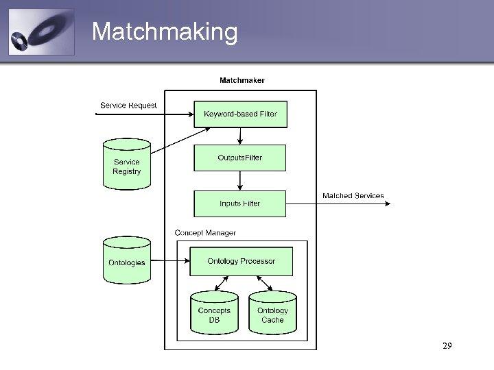 Matchmaking 29