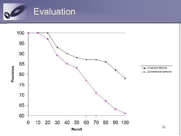 Evaluation 31