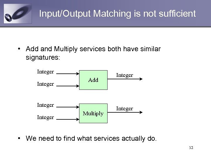 Input/Output Matching is not sufficient • Add and Multiply services both have similar signatures:
