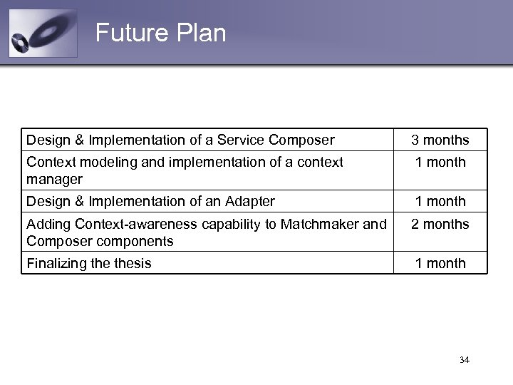Future Plan Design & Implementation of a Service Composer 3 months Context modeling and