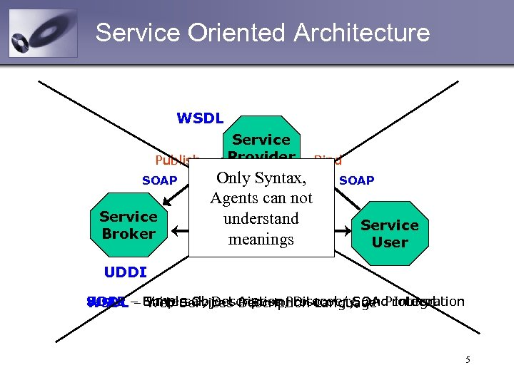 Service Oriented Architecture WSDL Publish SOAP Service Broker Service Provider Only Syntax, Agents can